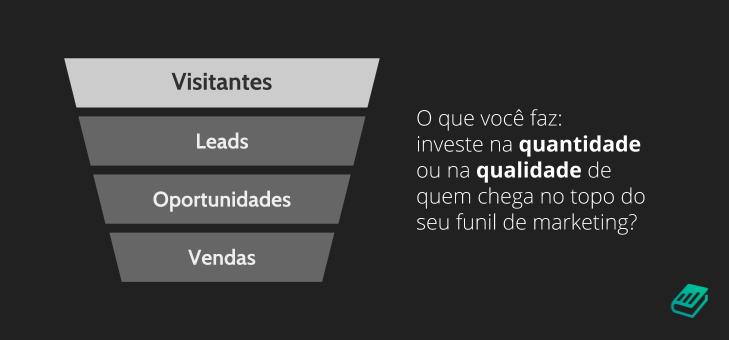 Tráfego qualificado no funil de marketing | Content Hackers